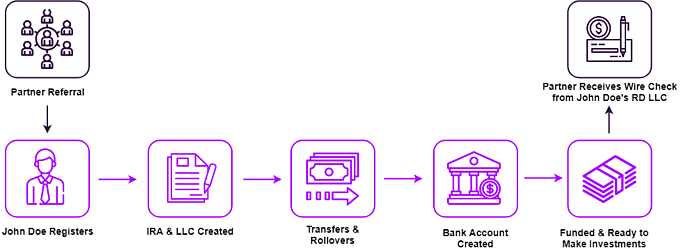 Detailed Partner Workflow